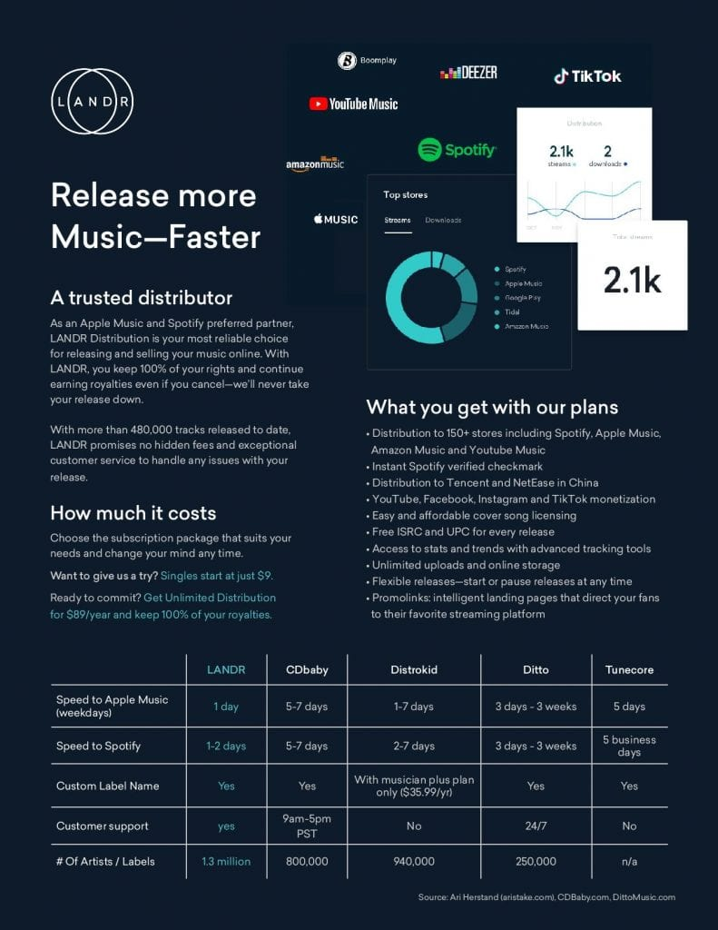 Release Your Music To Streaming, How to Release Your Music To Streaming